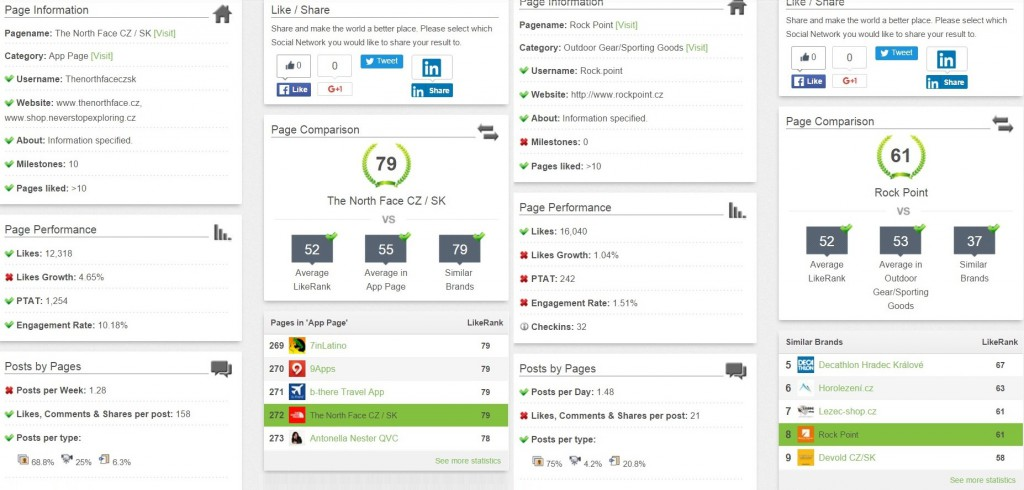 The North Face CZ SK - Facebook Page Review - LikeAlyzer - Google Chrome_2