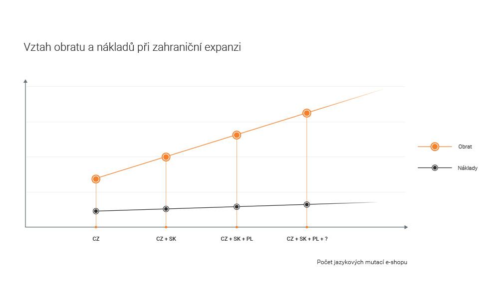 graph_e-shop_mutace-01 ke clanku (1)